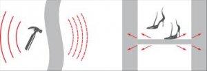 Звукоизоляция потолка и стены (установка и монтаж)